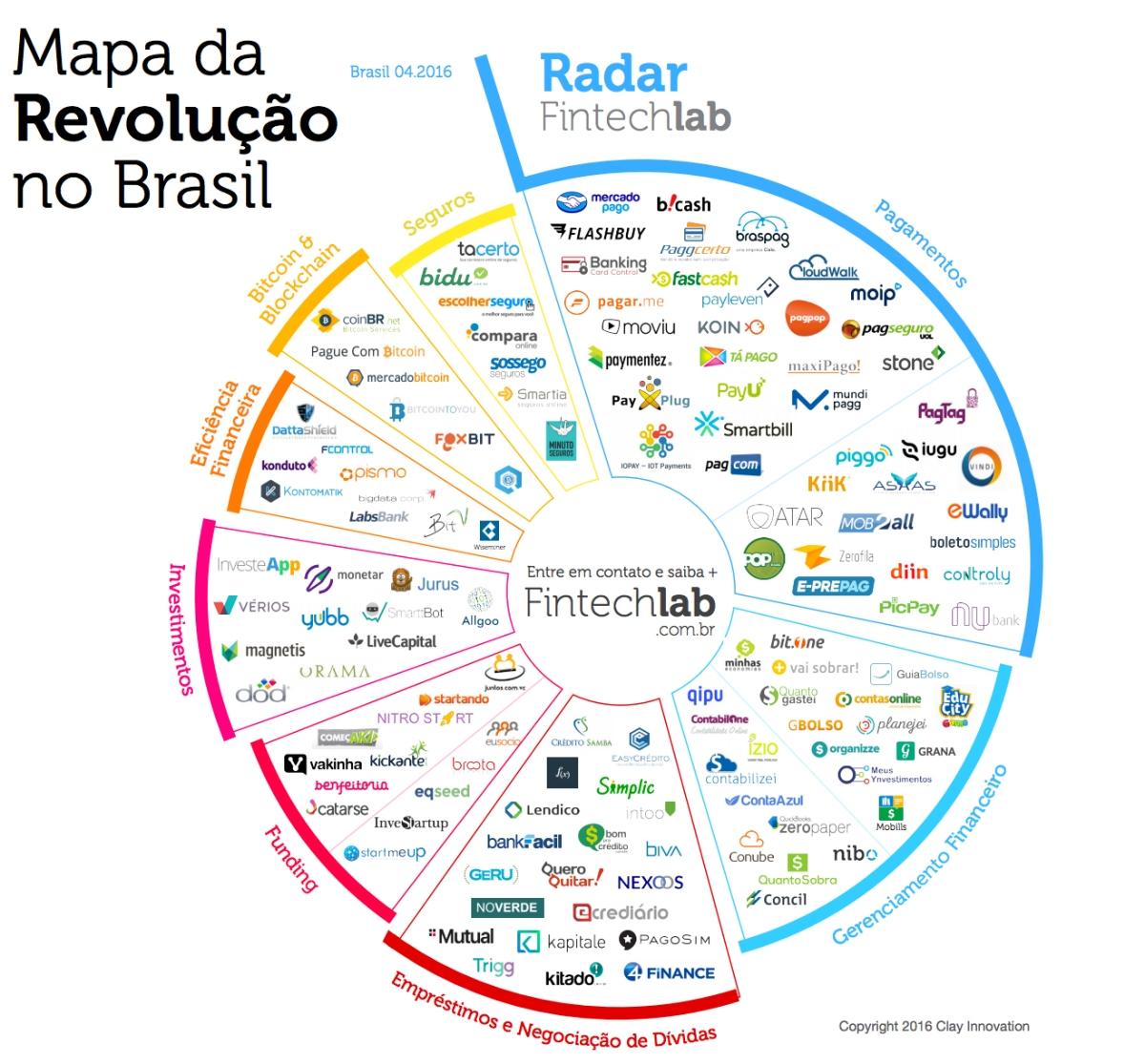 Report Fintech Brasil
