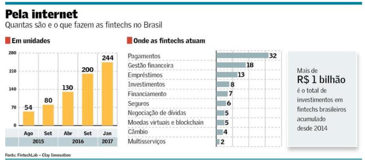 Já são mais de 244 Fintechs no Brasil!